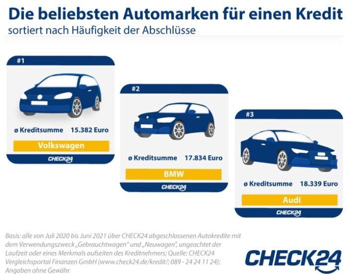 image 1 128 696x551 - Autokauf: Deutsche Marken am beliebtesten, aber Tesla-Nachfrage steigt stark