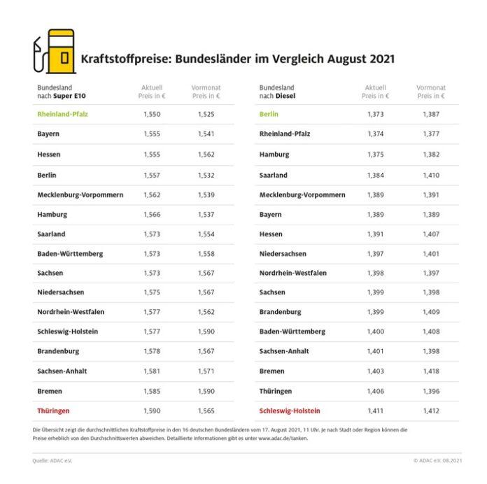 image 1 89 696x692 - Bis zu vier Cent Unterschied beim Tanken / Benzin in Rheinland-Pfalz am günstigsten / Thüringer tanken am teuersten