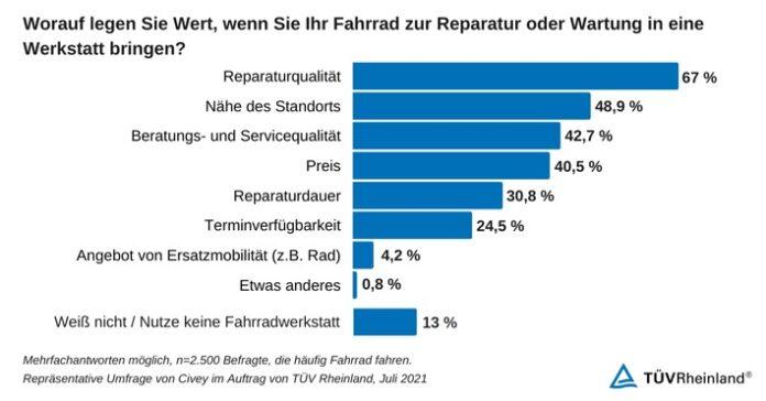 image 1 144 696x364 - TÜV Rheinland: Fahrradwerkstätten mit Nachholbedarf bei Qualität und Service