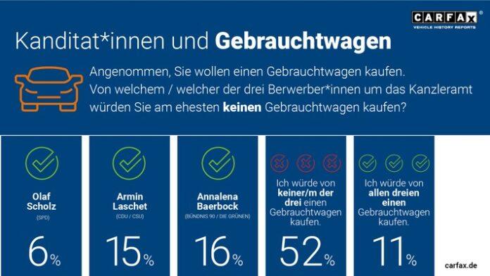 image 1 145 696x392 - Kein Vertrauen: Deutsche würden von Laschet, Scholz und Baerbock keinen Gebrauchtwagen kaufen
