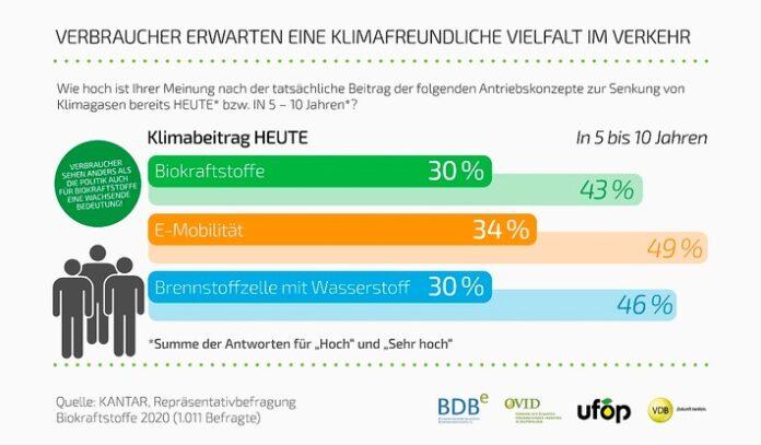 image 1 165 696x407 - Biokraftstoffwirtschaft zur Bundestagswahl: Bemühungen und Pläne zum Ausbau erneuerbarer Energien dürfen Verkehrssektor nicht außer Acht lassen