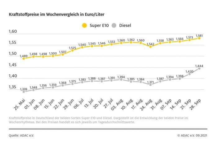 image 1 248 696x488 - Dieselpreis steigt deutlich / Stärkere Heizölnachfrage sorgt für Verteuerung / auch Benzin klettert